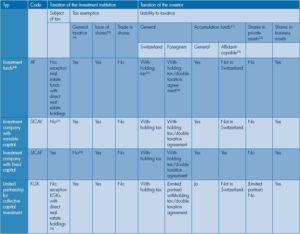 Taxation Characteristics (003)